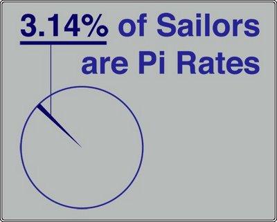 PI RATES