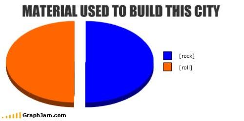 song-chart-memes-built-city