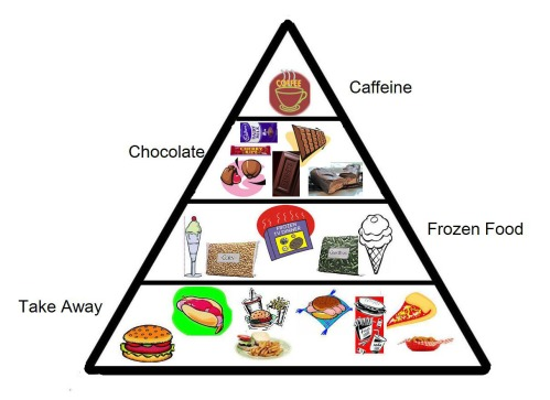Archie's preferred Food Pyramid