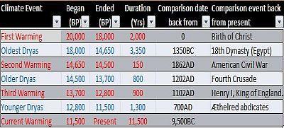 Dryas Periods Chart
