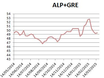 poll18alp+gre