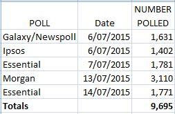 Poll15a
