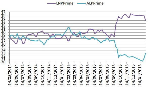 australian voters minor parties pdf